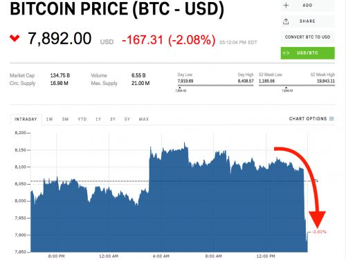Bitcoin just dropped sharply and suddenly