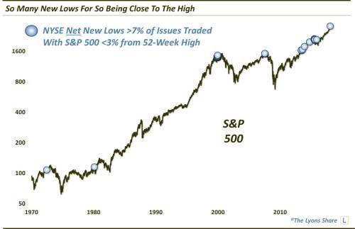 The Sheer Number Of Stocks Hitting New Lows Should Be A Concern