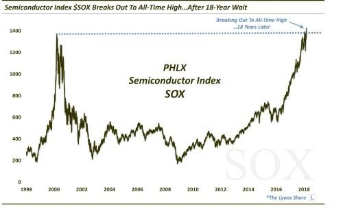 Semiconductors Finally Surge To New All-Time Highs