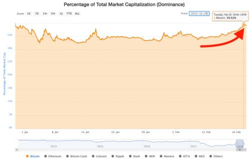 CRYPTO INSIDER: Bitcoin regains some of its dominance