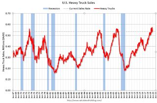 U.S. Heavy Truck Sales up 3% Year-over-year in October