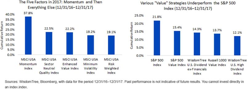 Will Defensive Portfolio Strategies Finally Come Back In Vogue This Year?
