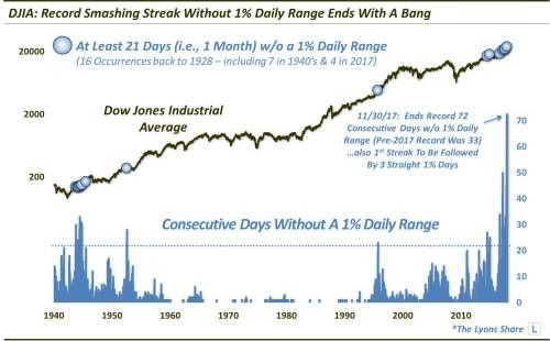 After A Record Calm Period, Dow Jones Industrial Average Volatility Perks Up