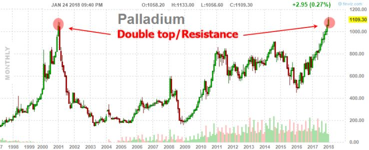 How To Trade Palladium Right Now