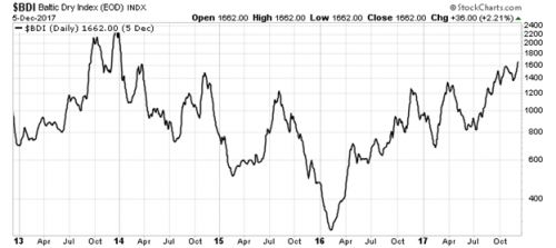 Surging Baltic Dry Index Bodes Well For Commodity ETFs
