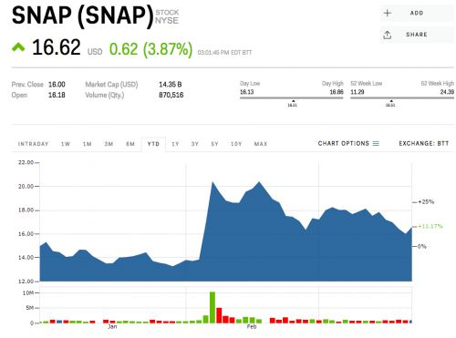 Snap is gaining on a tough day for tech stocks
