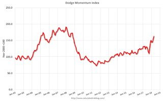 Leading Index for Commercial Real Estate Increases in April