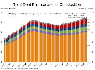 "NY Fed Q3 Report: ""Total Household Debt Rises for 17th Straight Quarter"""