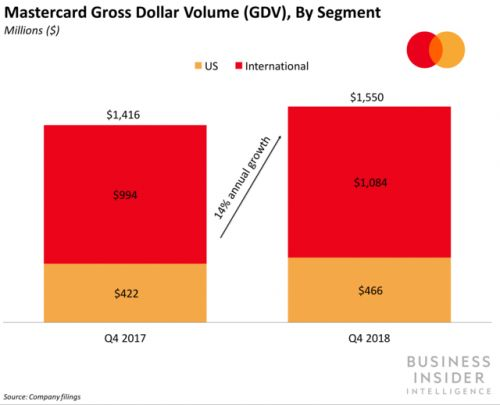 Mastercard and Barclays are partnering to grow Pay by Bank