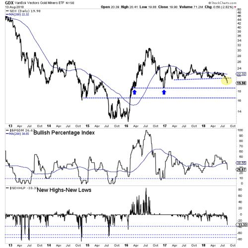 Gold Miners Still Have More Downside Ahead