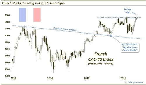 French Stocks Break Out To Decade Highs