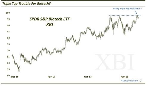 Time For Biotech To Cool Off Again?