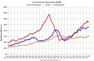 US construction spending flat in September, with home building up but government projects down