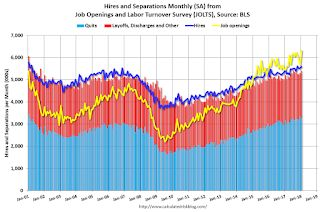 BLS: Job Openings Increased in January