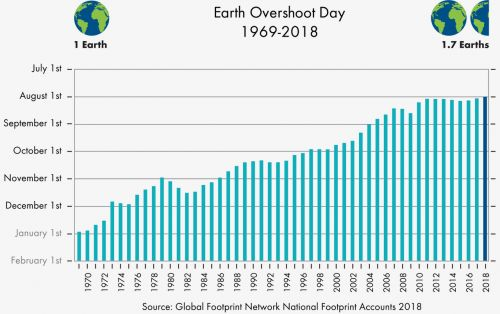 Humanity Is Using Our Budget of Natural Resources Faster Than Ever Before