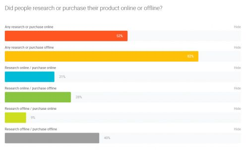 Multichannel Attribution: How to Measure the Unmeasurable