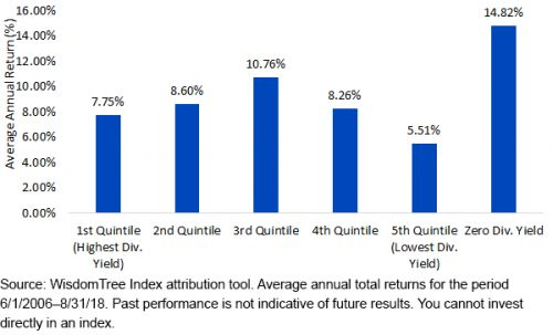 Where To Focus In The Dividend Market