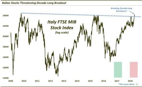 Italy's Stock Breakout Is A Decade In The Making