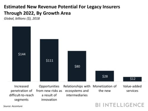 Innovative insurers have a $375 billion opportunity