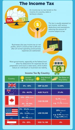 Just How Different Are Tax Rates in Other Countries?