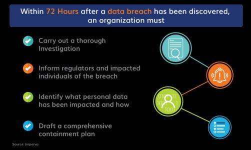 If Your Business Experienced a Data Breach, Is It Prepared?