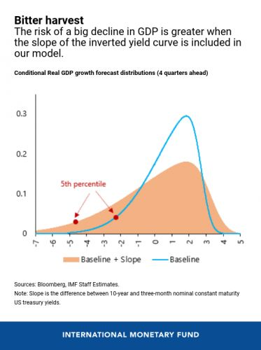 The Slope of the US Yield Curve and Risks to Growth
