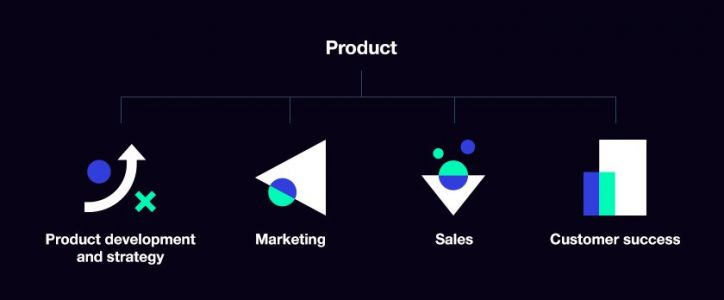 What Is Product Marketing and Why Is it Important For Success?