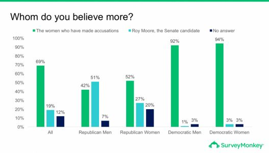 Slate's Trumpcast discusses SurveyMonkey's poll on Roy Moore