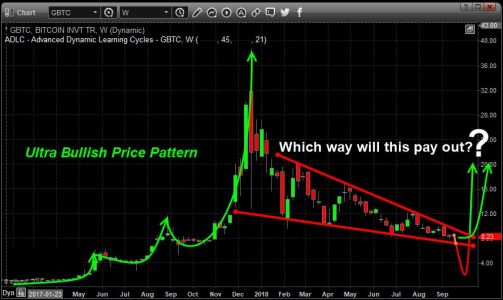 Watch Bitcoin Closely Over The Next Few Months