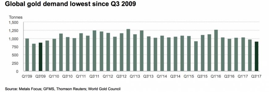 Physical Gold Demand Surged In Q3