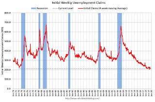 Weekly Initial Unemployment Claims increased to 208,000