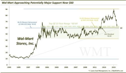 Wal-Mart Stock Makes Full Recovery From Recent Lows