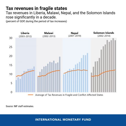 CHART OF THE WEEKMission Impossible? Can Fragile States Increase Tax Revenues?