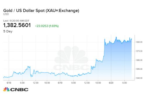 Gold soars to a multi-year high following increased chance of a Fed rate cut