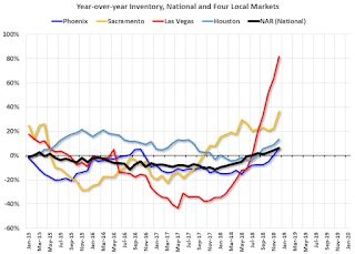 Housing Inventory Tracking