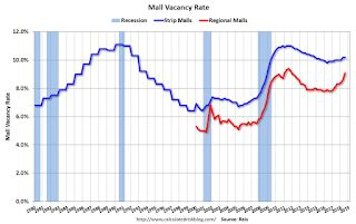 Reis: Regional Mall Vacancy Rate increased Sharply in Q3 2018