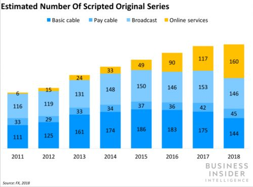 Scripted shows made for streaming services have surpassed cable and broadcast