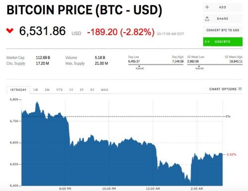 Bitcoin is under pressure and leading the crypto market lower