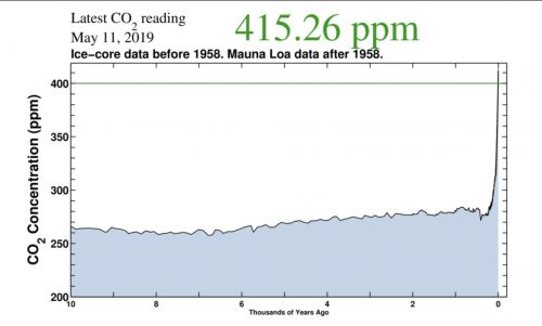 CO2 in the atmosphere just exceeded 415 parts per million for the first time in human history