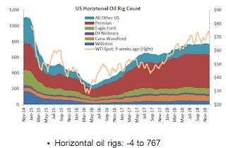 Oil Rigs Declined Slightly, More Expected