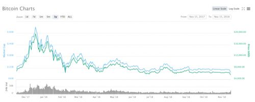 Bitcoin and the crypto market is once again crashing hard
