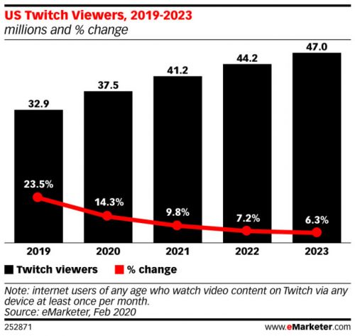 Twitch to top 40 million U.S. viewers next year, forecast says