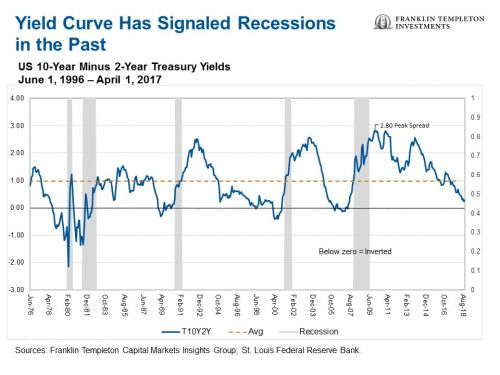 Should We Be Afraid Of U.S. Yield Curve Inversion?
