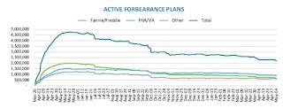 Black Knight: Number of Homeowners in COVID-19-Related Forbearance Plans Decreased