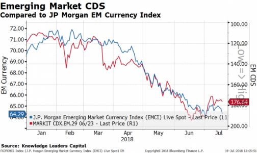 Has The Storm Passed For Emerging Markets Yet?