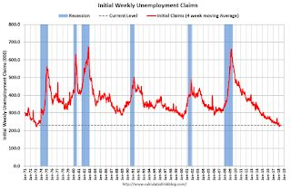 Weekly Initial Unemployment Claims decrease to 209,000