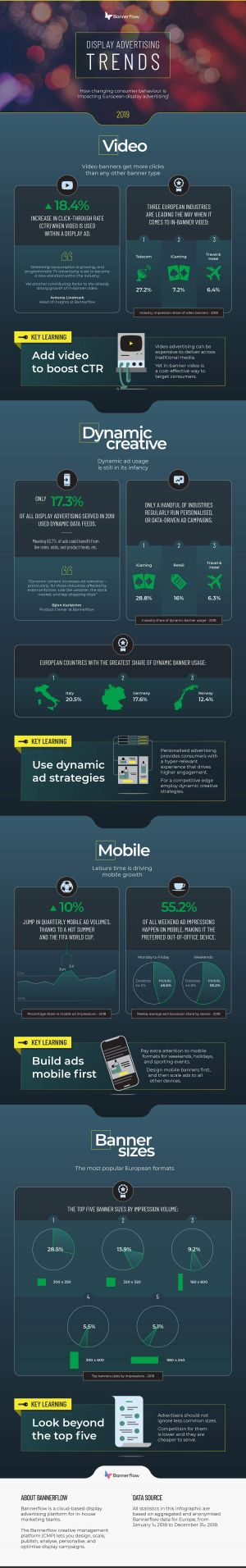 The Display Advertising Trends of 2019