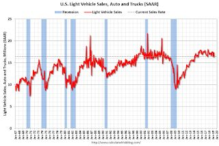 """Merrill on the """"Softening"""" Auto Sector"""