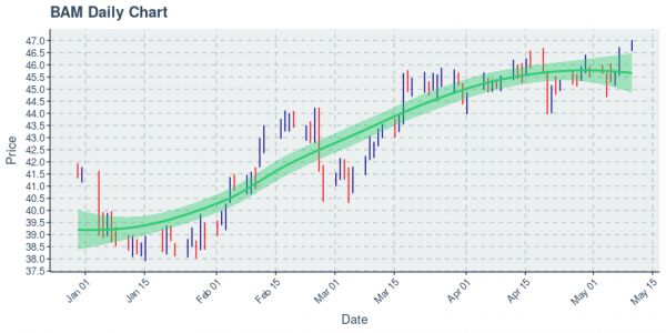 Brookfield Asset Management Inc : Price Now Near $46.77; Daily Chart Shows An Uptrend on 100 Day Basis