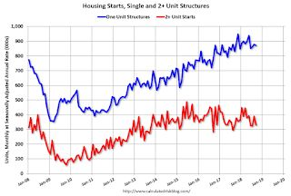 Housing Starts Decreased to 1.201 Million Annual Rate in September
